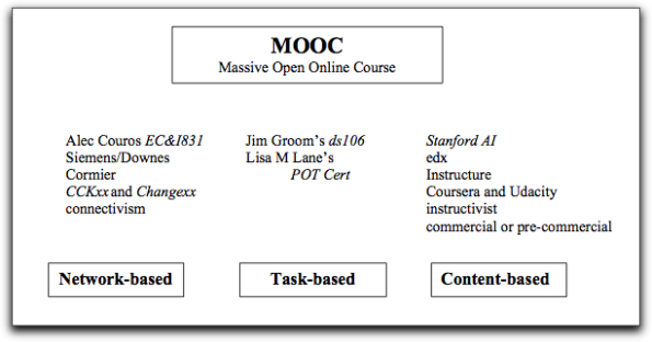 Three Kinds of MOOCs
